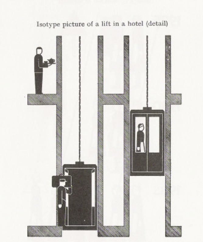Isotype picture of a lift in a hotel